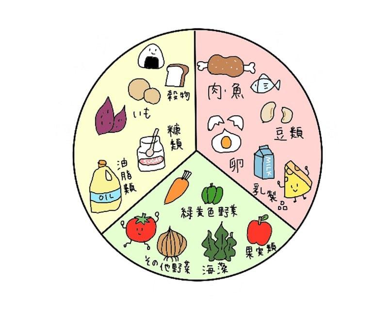 【画像】3つの食品群にそれぞれ属する食材